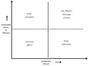 stakeholder-grid